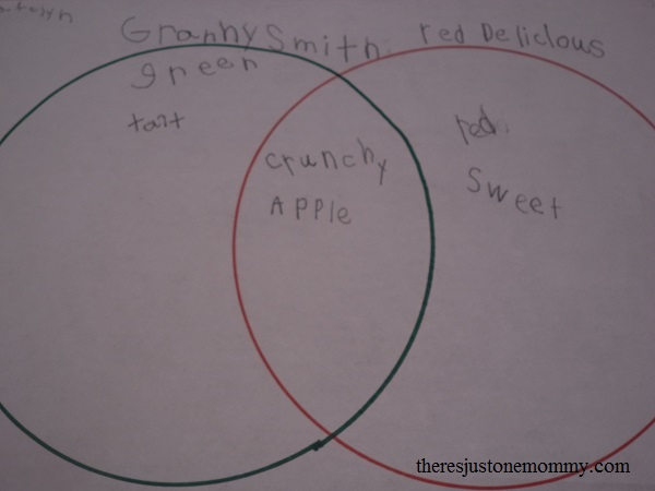 compare/contrasting apple tasting