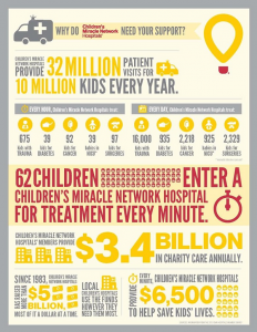 How Children's Miracle Network Hospitals help kids each day